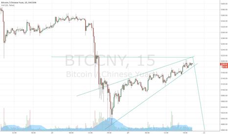 BTCCNY: BTC/CNY short term