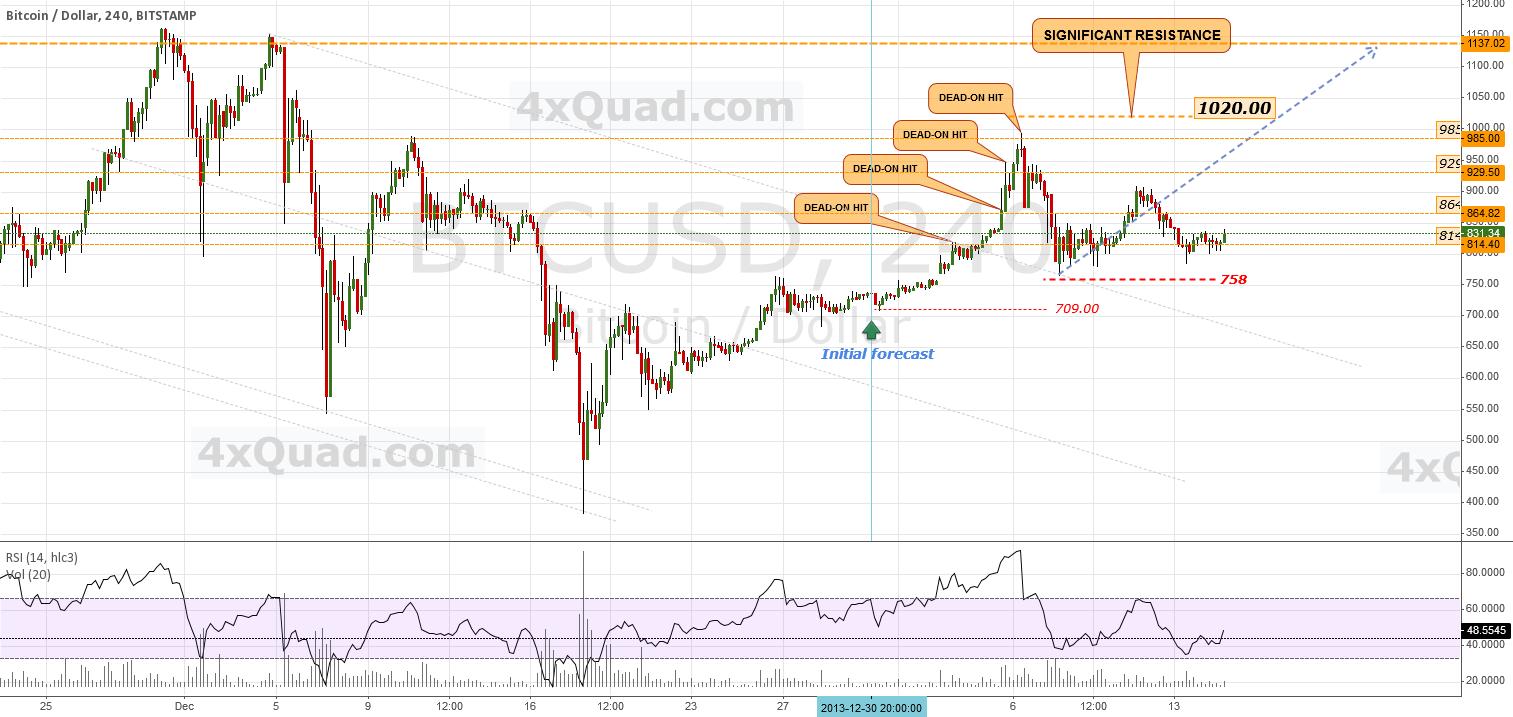 BTCUSD - Chart Update: #BTCUSD #BTC #USD #Bitcoin