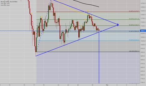 BTCUSD: Triângulo simétrico formado e risco de buscar os $6600,00