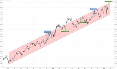 NDAQ: Can we time the NASDAQ?