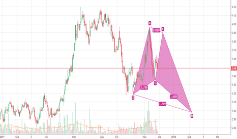 AKSEN: Bullish Butterfly Pattern