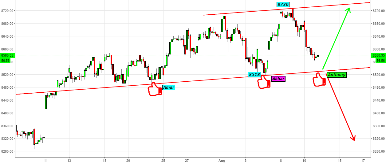 Nifty- Its Nifty's Turn With Amar ..Akbar..Anthony..