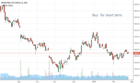 MINDTREE: buy for short term