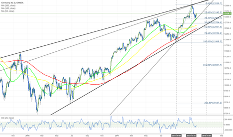 DE30EUR: DE30/EUR 1D Chart: Rebound from 55-day SMA