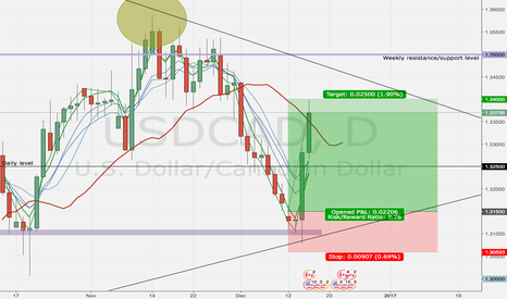 USDCAD: USDCAD just got out of position