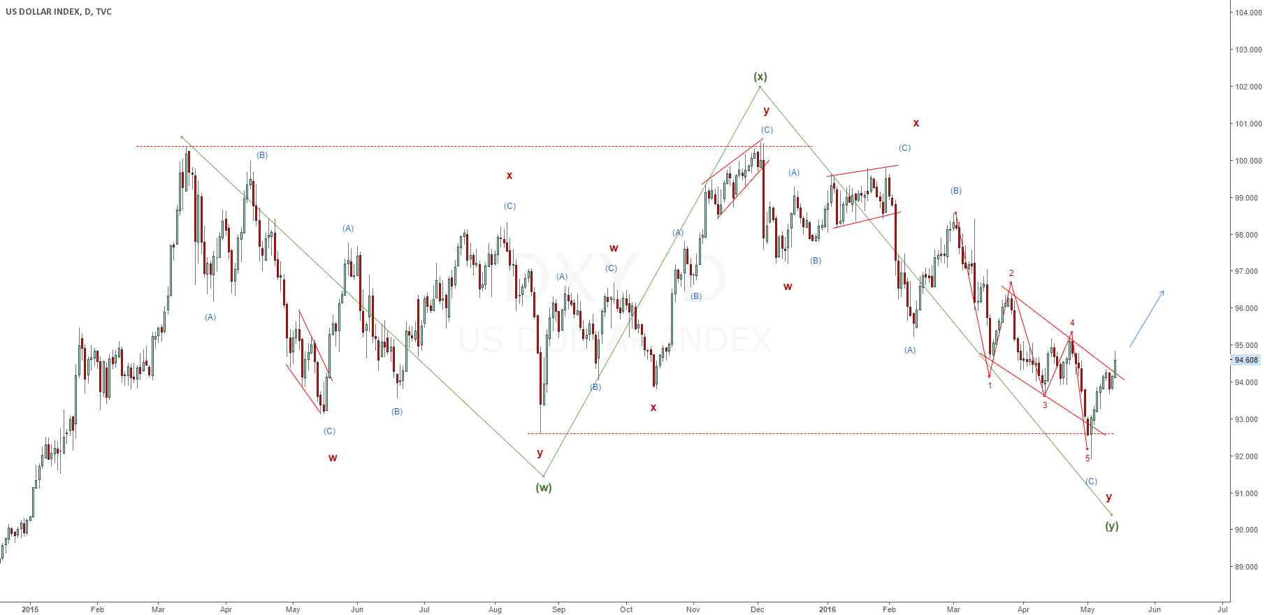 DXY Starts a New Bull Cycle