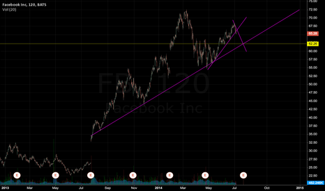 FB: Short term direction