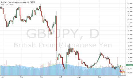 GBPJPY: GBPJPY: La LIBRA respira ante el YEN., por Trader MARCO DA COSTA