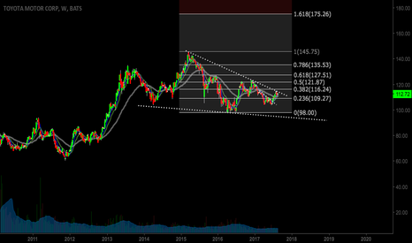 TM: TM Testing LT Trendline. In a wedge. If breaks TL, MM=190+