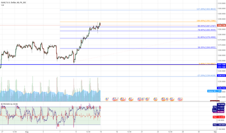 XAUUSD: XAUUSD Resistances and Supports WEEKLY VIEW