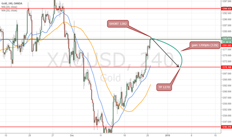XAUUSD: short at 1282 for target 1270 2-4 days trade