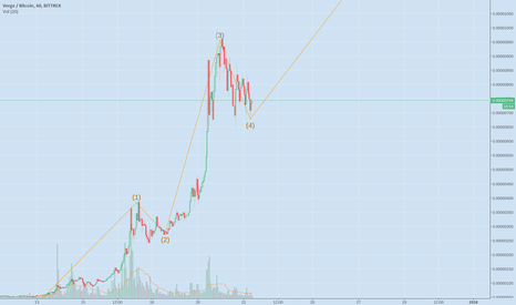 XVGBTC: BTC XVG ANOTHER ROUND TO 1500 SATOSHIS INCOMING