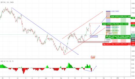 GBPCAD: GBP CAD H4  hidden bullish divergen