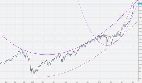 US30: $DJIA random Spirals