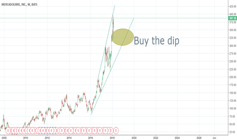 MELI: Buy the dip in Meli