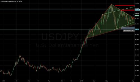 USDJPY: Buy USD JPY