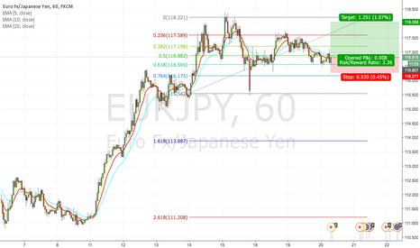 EURJPY: Buy opportunity for EURJPY