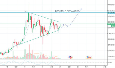 XEMUSD: Breakout incoming in XEM / NEM .