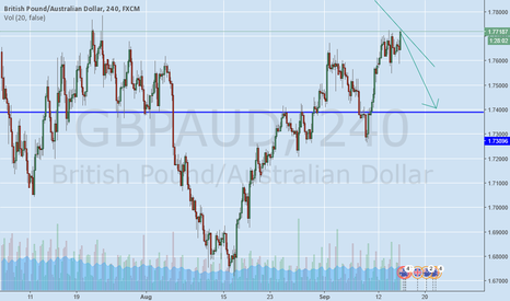 GBPAUD: GBPAUD to Sell