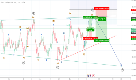 EURJPY: EURJPY Mid-Term: Completing Expanded Trianggle