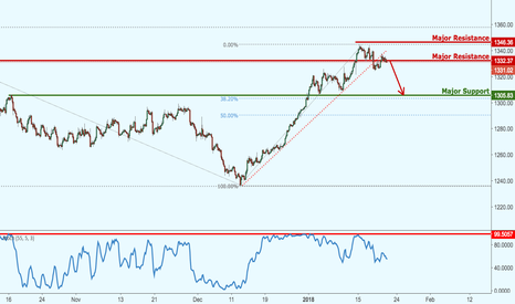 XAUUSD: Gold at crucial inflexion point, potential upcoming drop!