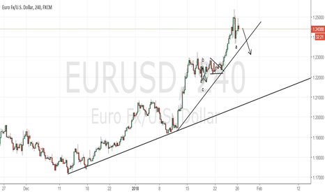 EURUSD: EURUSD moving higher as expected, but need a pause