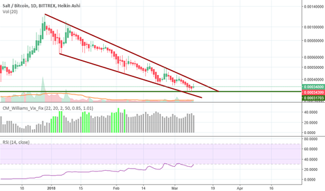 SALTBTC: SALT/BTC is this the falling wedge?!