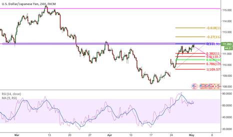 USDJPY: USD/JPY potential reversal