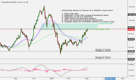CADJPY: DID NOT PLAY OUT - Short CADJPY - Massive Daily Head and Shoulde