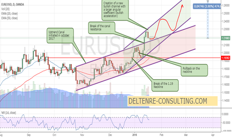 EURUSD: $EURUSD entering a new bullish channel with bullish acceleration