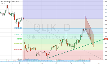 QLIK: QLIK Short term - Channel