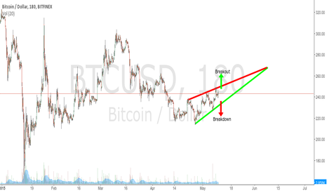 BTCUSD: Bitcoin's Rising Wedge.