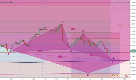 USDJPY: USDJPY HAS BEEN MADE CLEARLY REVERSAL PATTERN..BOTH IN H1,D