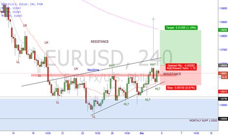EURUSD: EUR/USD heading higher?