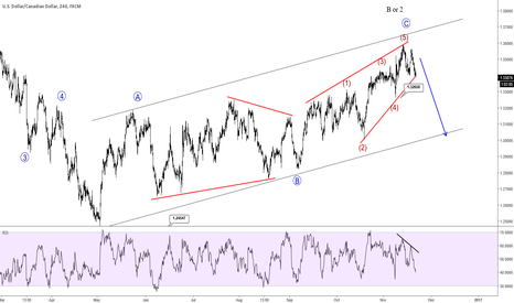USDCAD: Ending Diagonal On USDCAD Indicates A Probable Reversal