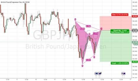 GBPJPY: GBPJPY H1 trend continuation gartley pattern