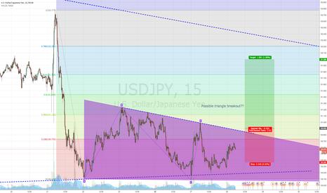 USDJPY: Short term triangle breakout in 15min chart?