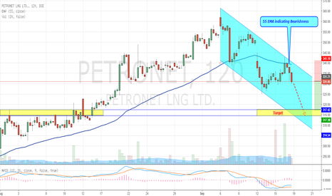 PETRONET: Petronet - Ranging in Downward Trend Channel (Short)