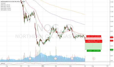 NOG: #Trade 25 - Short NOG