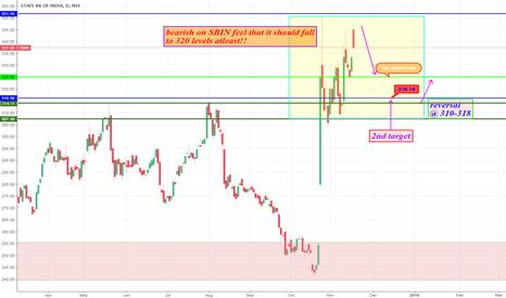 SBIN: bearish on SBIN for short term