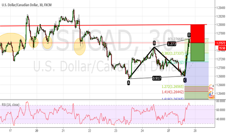 USDCAD: USDCAD 30MIN ABCD