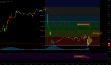 CL1!: OLI:neutral remain weak,45.3 sell