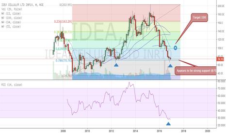 IDEA: Idea cellular - An opportnity of 33% returns