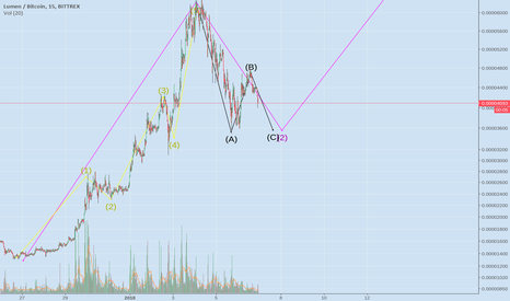 XLMBTC: XLM BTC ELLIOT WAVE ANALYSIS ALMOST FINISHED ABC CORRECTION WAVE