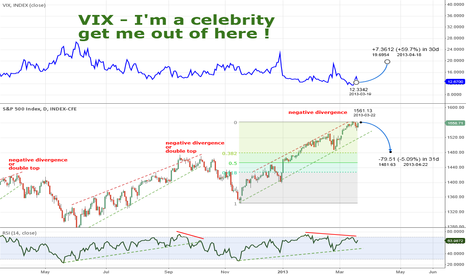 SPX: S&P short / VIX long - Hangover part 3