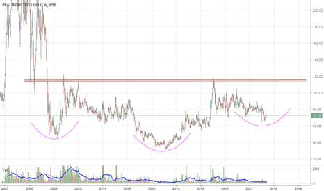 PRAJIND: Positional Long | SL 60 | Tgt open