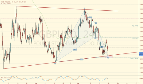 GBPUSD: GBPUSD 4hr bullish bat at bottom of triangle
