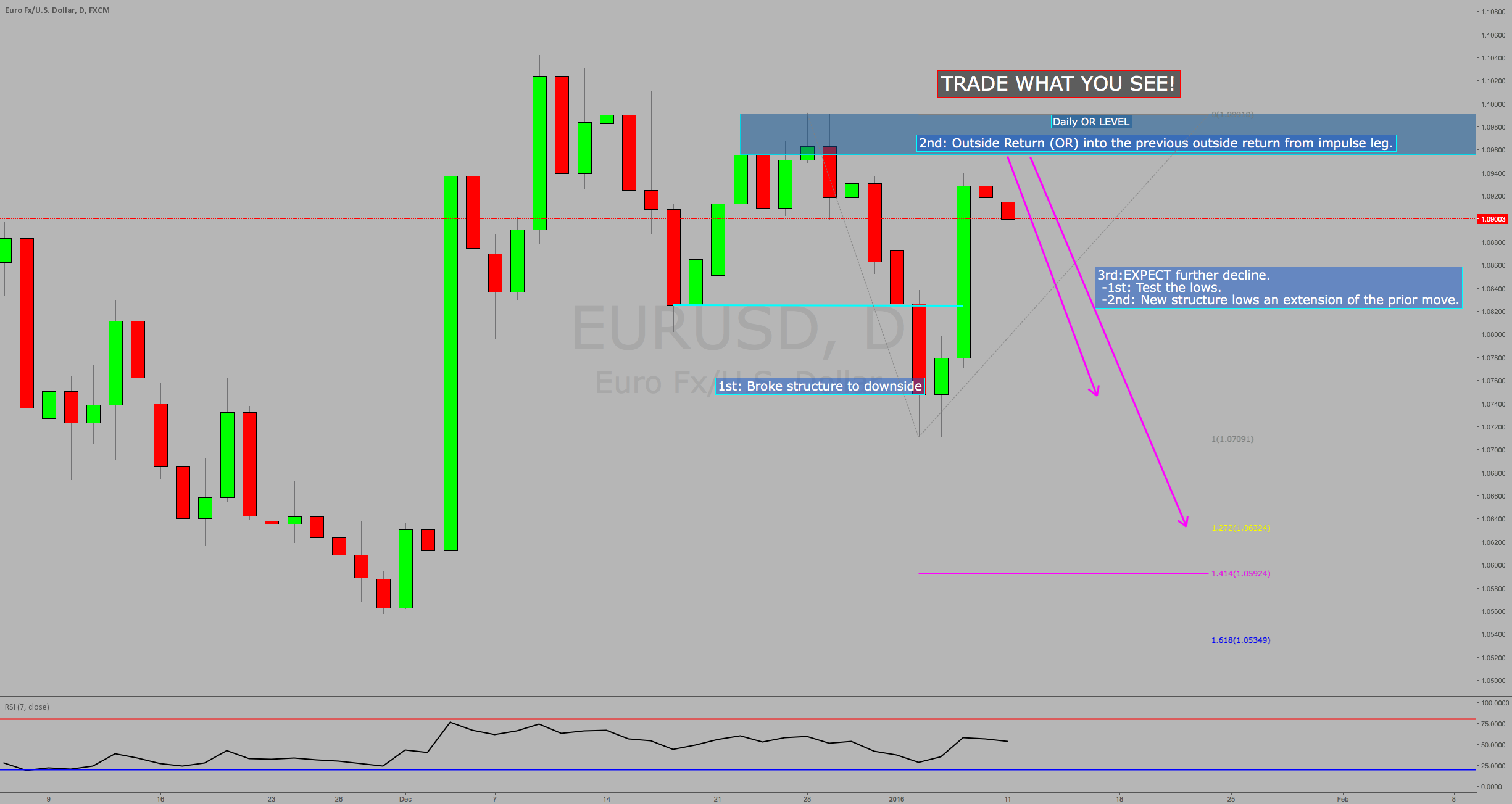 TRADE WHAT YOU SEE: Overall Expectation for next week on EURUSD