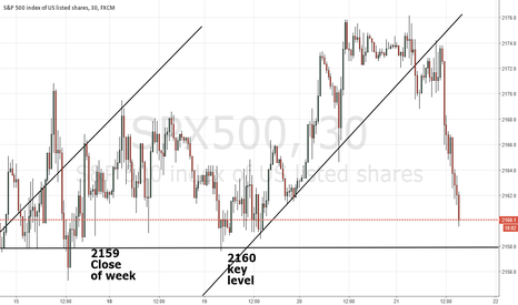 SPX500: See if S&P holds 2158ish.  Gold looks bottomed, buy on pullbacks