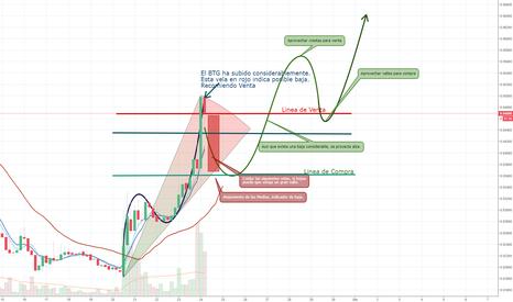 BTGBTC: BTG-BTC Momento incierto de mercado